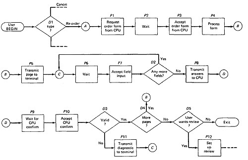 figure 31 an example of a transaction flow - Software Testing Process Flow Diagram